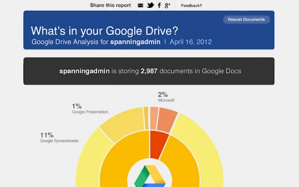 Spanning Stats for Google Drive