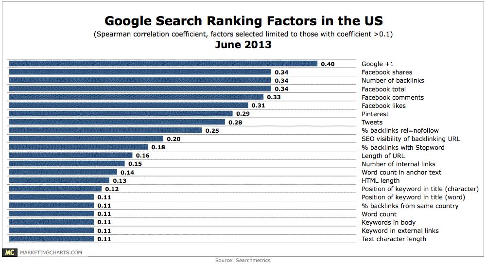 谷歌 - 美国排名因素,June2013