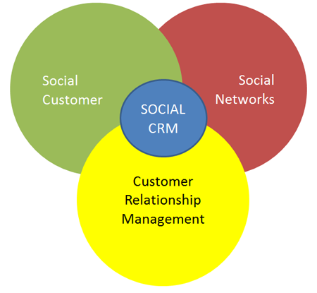 社会CRM