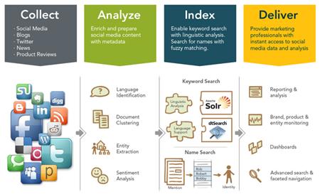 social-media-monitoring-app