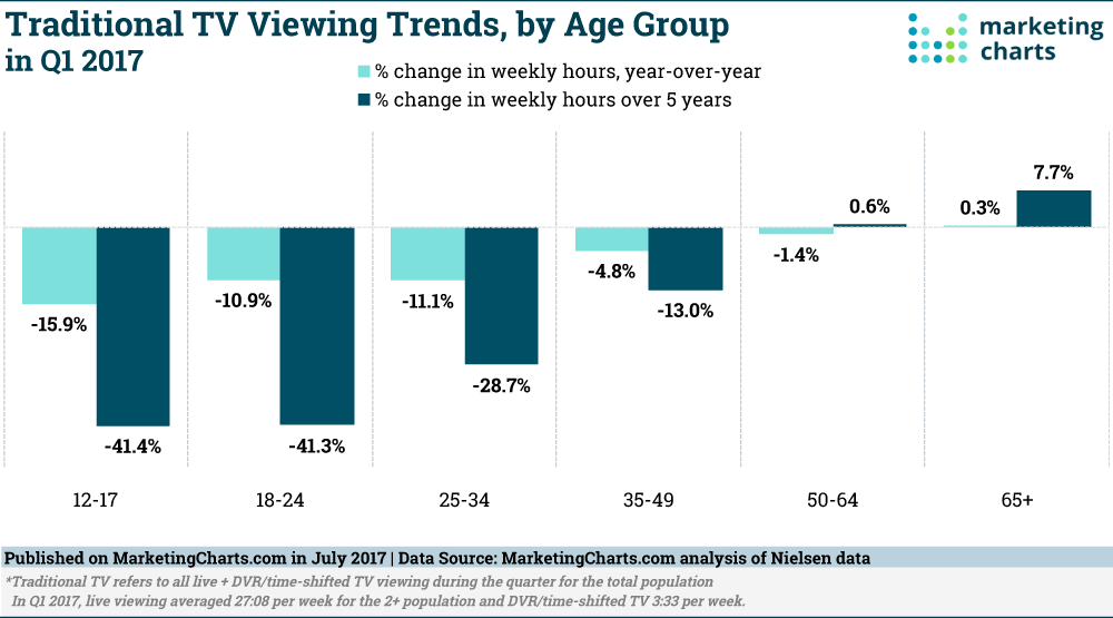 Nielsen Traditional TV Viewing Trends by Age Group in Q  Jul