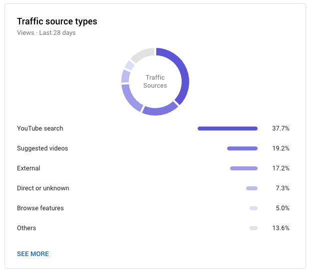 Video İçerik Stratejisini Oluşturmak için YouTube Analytics'i Kullanma
